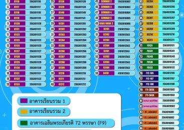 หมายเลขห้อง Zoom สำหรับใช้ในการเรียนการสอน Online ภาค 3/2563 ช่วงวันที่ 19 เมษายน – 7 พฤษภาคม 2564